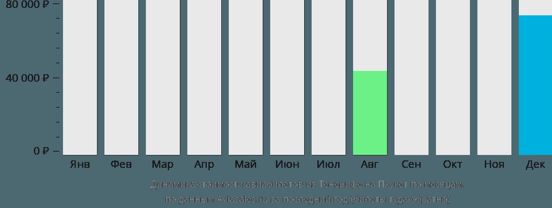 Динамика стоимости авиабилетов из Тенерифе на Пхукет по месяцам