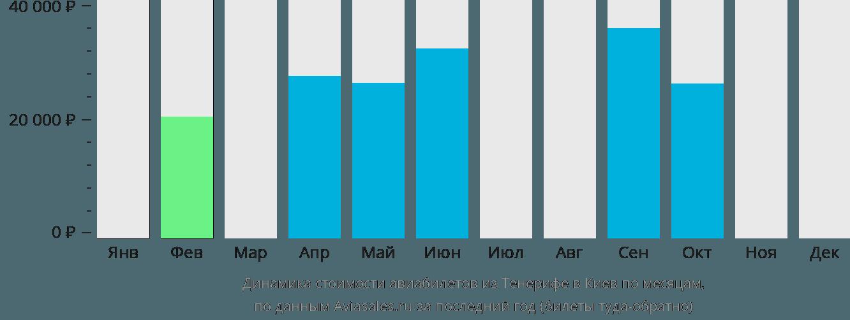 Динамика стоимости авиабилетов из Тенерифе в Киев по месяцам