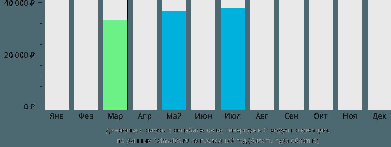 Динамика стоимости авиабилетов из Тенерифе в Стамбул по месяцам