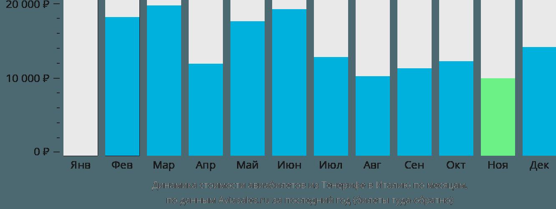 Динамика стоимости авиабилетов из Тенерифе в Италию по месяцам