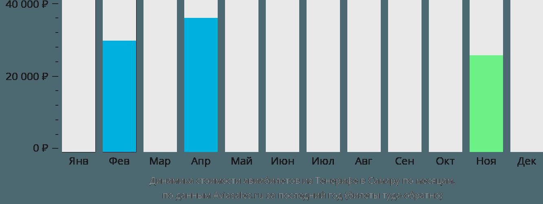 Динамика стоимости авиабилетов из Тенерифе в Самару по месяцам