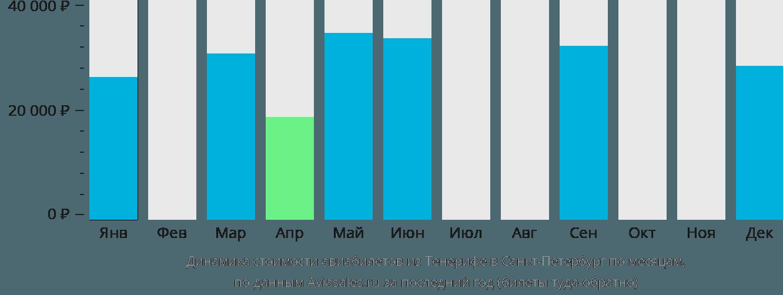 Динамика стоимости авиабилетов из Тенерифе в Санкт-Петербург по месяцам