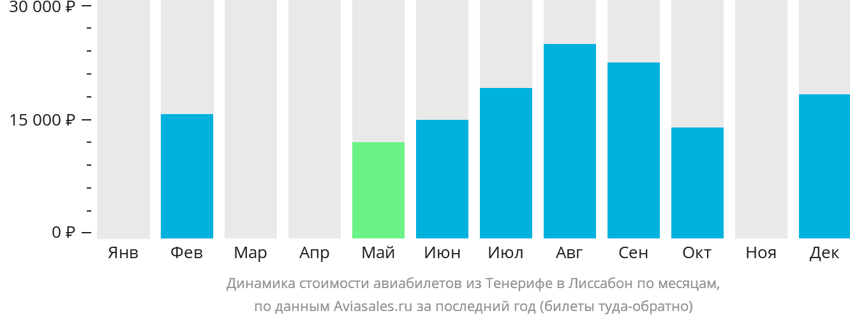 Динамика стоимости авиабилетов из Тенерифе в Лиссабон по месяцам