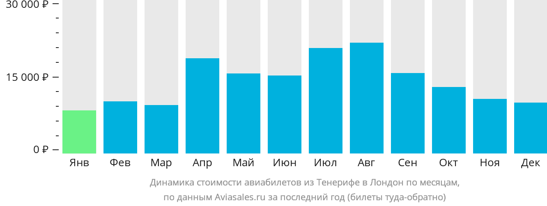 Динамика стоимости авиабилетов из Тенерифе в Лондон по месяцам