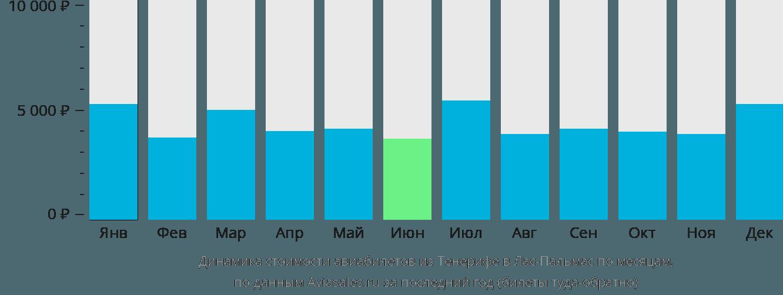 Динамика стоимости авиабилетов из Тенерифе в Лас-Пальмас по месяцам
