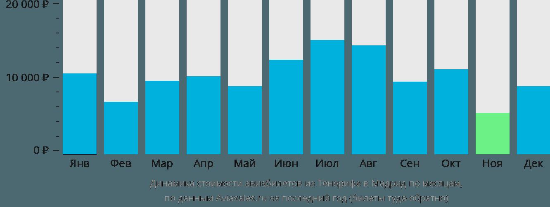 Динамика стоимости авиабилетов из Тенерифе в Мадрид по месяцам