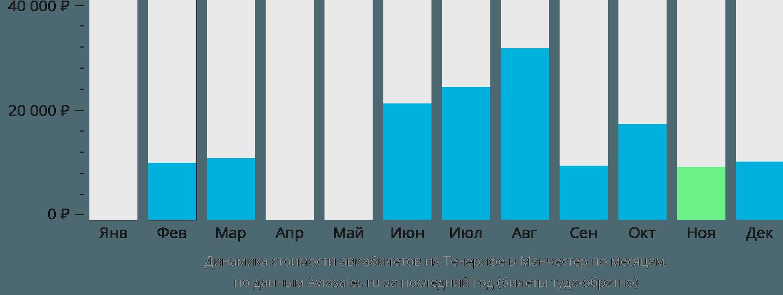 Динамика стоимости авиабилетов из Тенерифе в Манчестер по месяцам