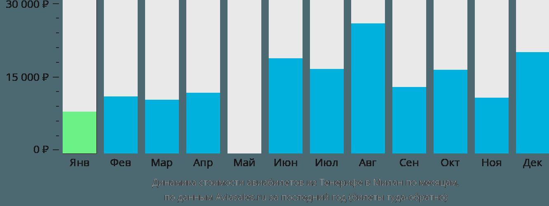 Динамика стоимости авиабилетов из Тенерифе в Милан по месяцам
