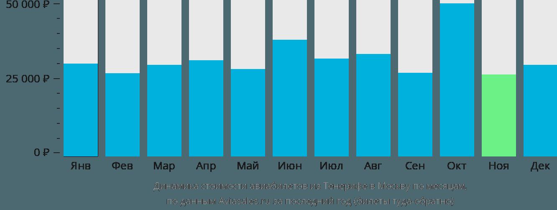 Динамика стоимости авиабилетов из Тенерифе в Москву по месяцам