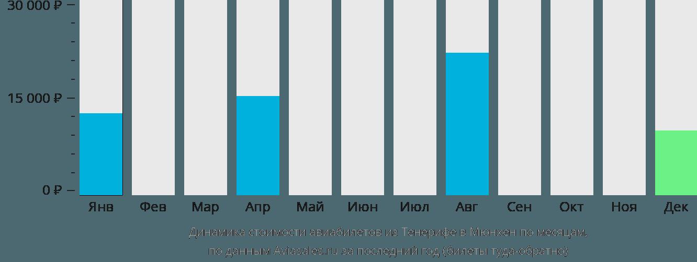 Динамика стоимости авиабилетов из Тенерифе в Мюнхен по месяцам