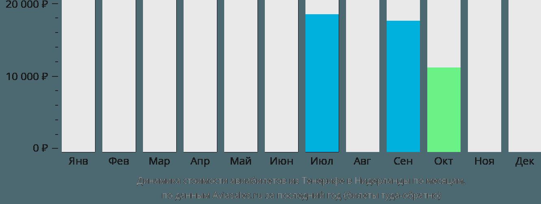 Динамика стоимости авиабилетов из Тенерифе в Нидерланды по месяцам