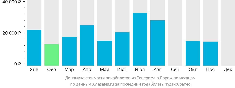 Динамика стоимости авиабилетов из Тенерифе в Париж по месяцам