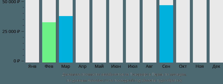 Динамика стоимости авиабилетов из Тенерифе в Пермь по месяцам
