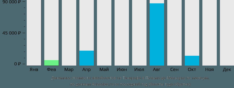 Динамика стоимости авиабилетов из Тенерифе в Пальма-де-Майорку по месяцам