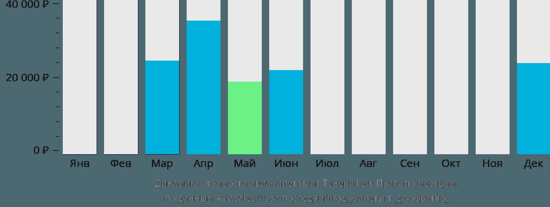 Динамика стоимости авиабилетов из Тенерифе в Прагу по месяцам