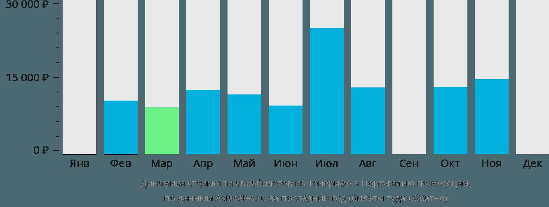 Динамика стоимости авиабилетов из Тенерифе в Португалию по месяцам