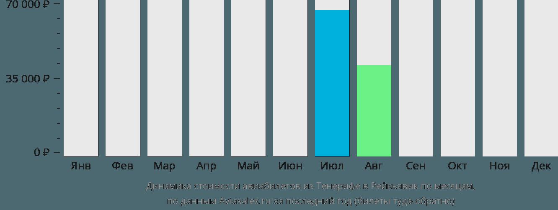 Динамика стоимости авиабилетов из Тенерифе в Рейкьявик по месяцам