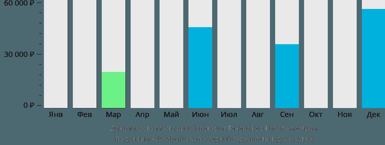 Динамика стоимости авиабилетов из Тенерифе в Ригу по месяцам