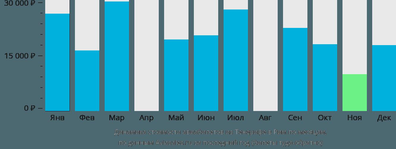 Динамика стоимости авиабилетов из Тенерифе в Рим по месяцам