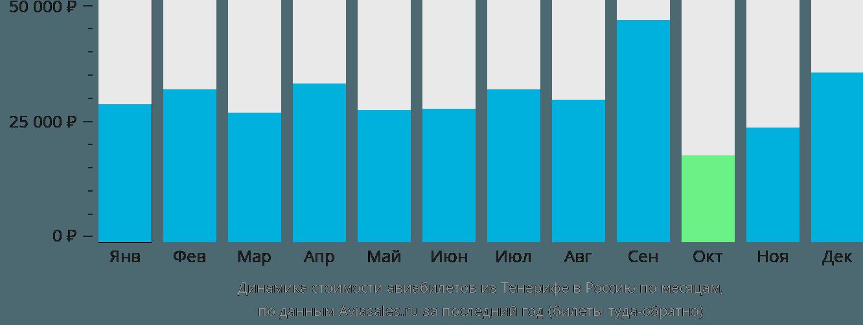 Динамика стоимости авиабилетов из Тенерифе в Россию по месяцам