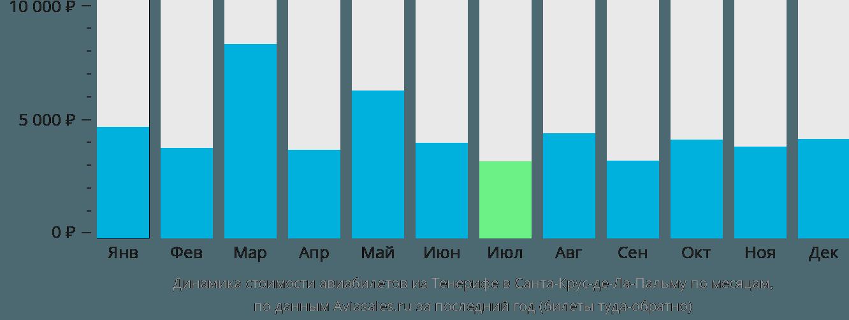 Динамика стоимости авиабилетов из Тенерифе в Санта-Крус-де-Ла-Пальму по месяцам