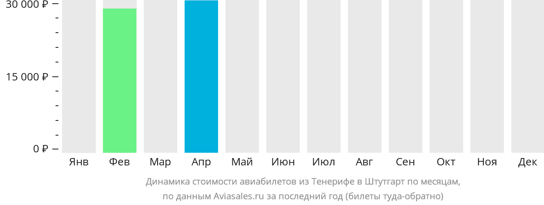 Динамика стоимости авиабилетов из Тенерифе в Штутгарт по месяцам
