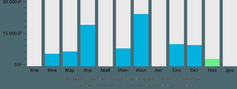 Динамика стоимости авиабилетов из Тенерифе в Севилью по месяцам