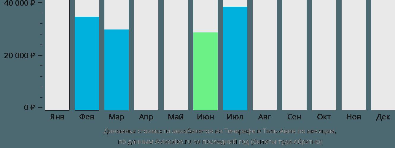 Динамика стоимости авиабилетов из Тенерифе в Тель-Авив по месяцам