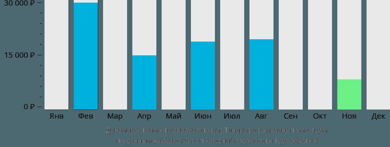 Динамика стоимости авиабилетов из Тенерифе в Украину по месяцам