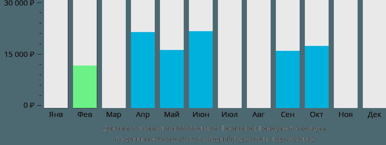 Динамика стоимости авиабилетов из Тенерифе в Венецию по месяцам
