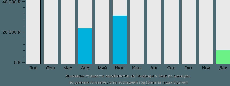 Динамика стоимости авиабилетов из Тенерифе в Вену по месяцам