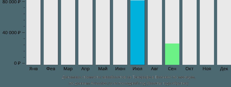 Динамика стоимости авиабилетов из Тенерифе в Вильнюс по месяцам