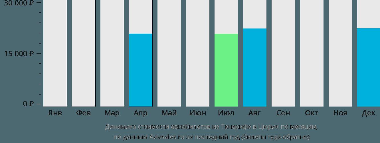 Динамика стоимости авиабилетов из Тенерифе в Цюрих по месяцам