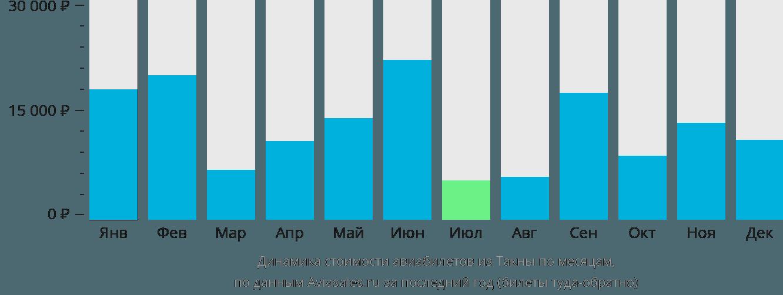 Динамика стоимости авиабилетов из Такны по месяцам