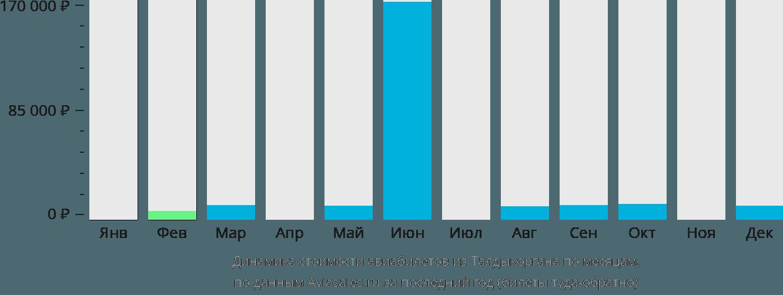 Динамика стоимости авиабилетов из Талдыкоргана по месяцам