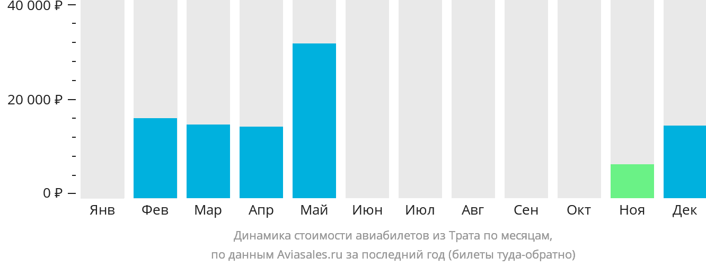 Динамика стоимости авиабилетов из Трата по месяцам
