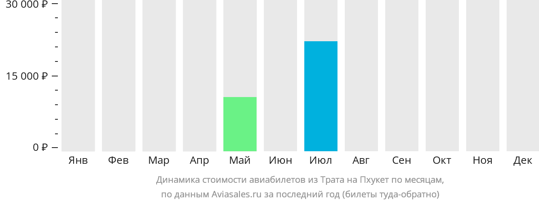 Динамика стоимости авиабилетов из Трата на Пхукет по месяцам