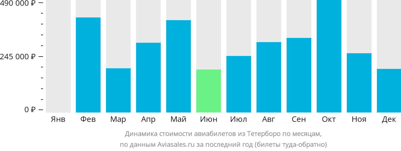 Динамика стоимости авиабилетов из Тетерборо по месяцам
