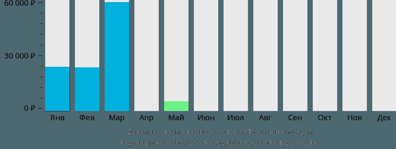 Динамика стоимости авиабилетов из Тебессы по месяцам