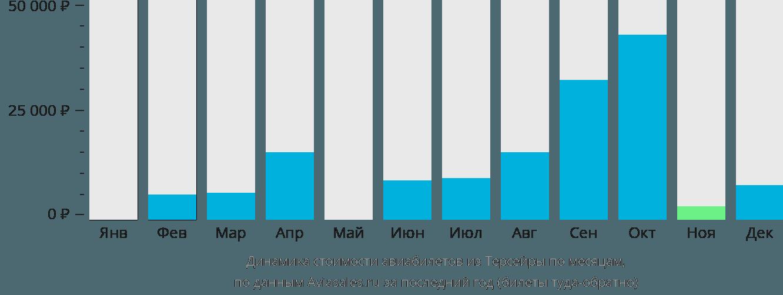 Динамика стоимости авиабилетов из Терсейры по месяцам