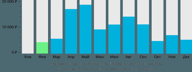 Динамика стоимости авиабилетов из Терсейры в Лиссабон по месяцам