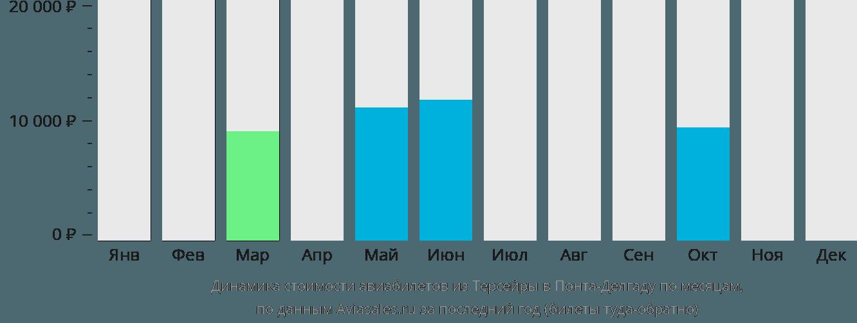 Динамика стоимости авиабилетов из Терсейры в Понта-Делгаду по месяцам