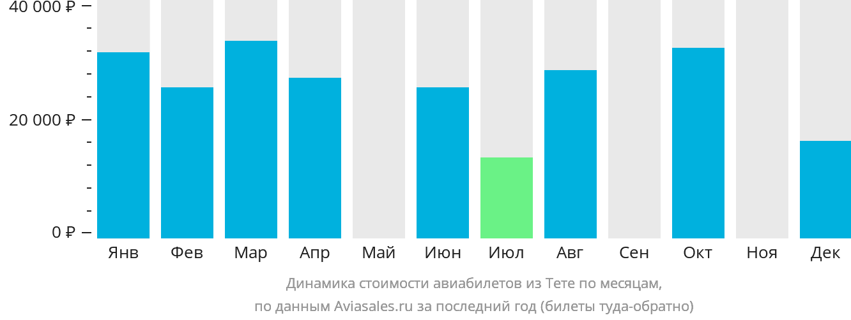 Динамика стоимости авиабилетов из Тете по месяцам
