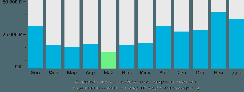 Динамика стоимости авиабилетов из Подгорицы по месяцам