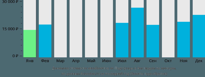 Динамика стоимости авиабилетов из Подгорицы в Амстердам по месяцам