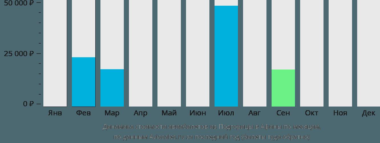 Динамика стоимости авиабилетов из Подгорицы в Афины по месяцам