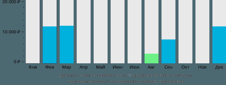 Динамика стоимости авиабилетов из Подгорицы в Австрию по месяцам
