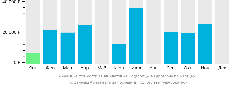 Динамика стоимости авиабилетов из Подгорицы в Барселону по месяцам