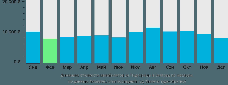 Динамика стоимости авиабилетов из Подгорицы в Белград по месяцам