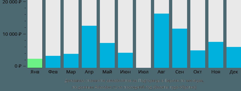 Динамика стоимости авиабилетов из Подгорицы в Берлин по месяцам